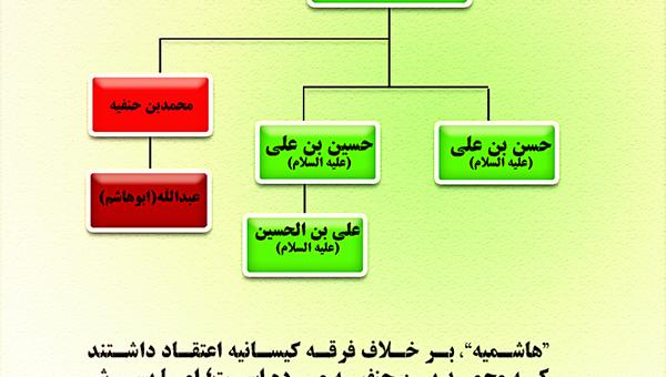 ۱۳. مدعیان مهدویت عبد الله بن محمد