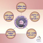 ۶۰. ادعای سید علی محمد شیرازی ۴